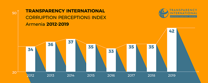 Corruption Perceptions Index, Armenia 2012-2019