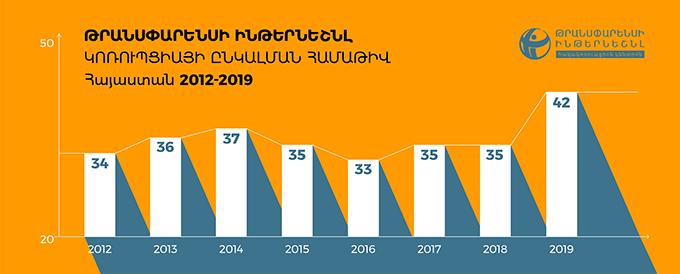 Կոռուպցիայի ընկալման համաթիվ, Հայաստան 2012-2019