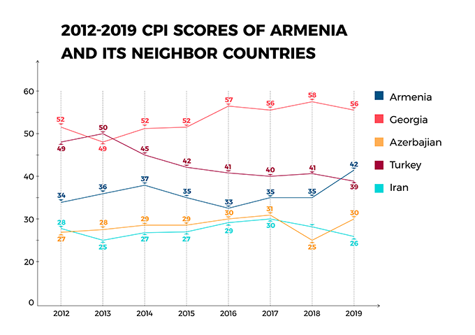 2012-2019 CPI Scores of Armenia and its Neighbor Countries
