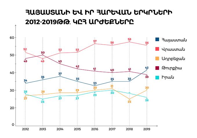 Հայաստանի և իր հարևան երկրների 2012-2019 ԿԸՀ արժեքները
