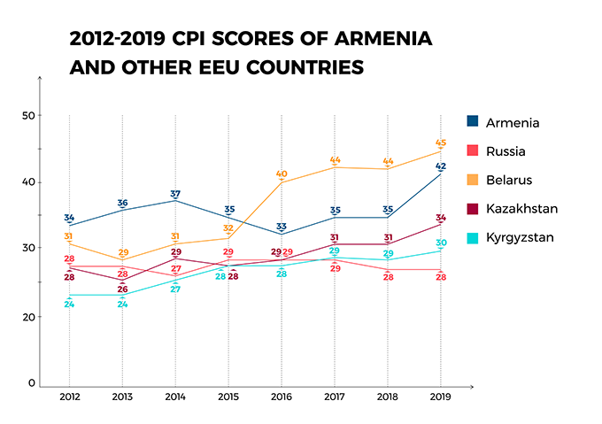 2012-2019 CPI Scores of Armenia and other EEU Countries