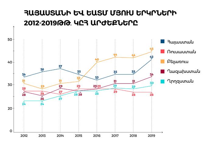 Հայաստանի և ԵԱՏՄ մյուս երկրների 2012-2019 ԿԸՀ արժեքները