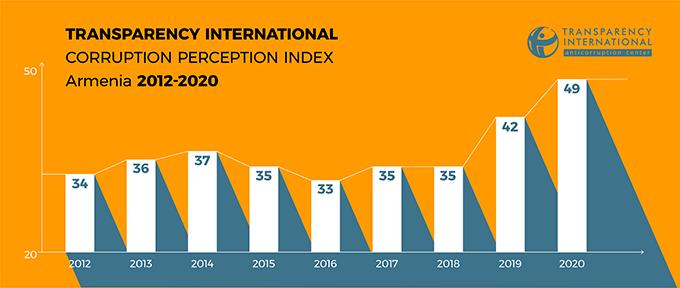 Corruption Perceptions Index, Armenia 2012-2020