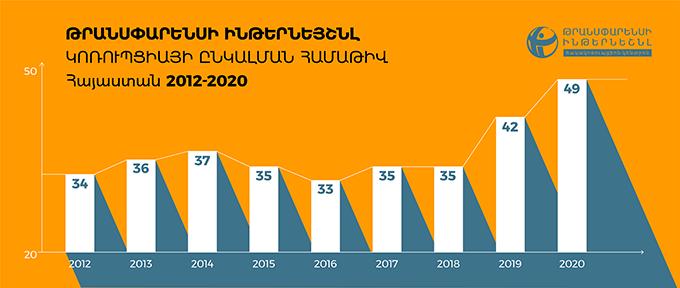 Կոռուպցիայի ընկալման համաթիվ, Հայաստան 2012-2020